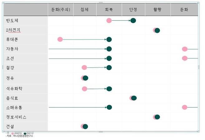 2020~2021년 주요 산업 경기 싸이클 [하나금융경영연구소 제공]