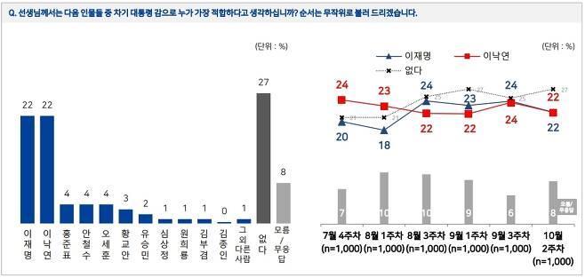 [엠브레인퍼블릭·케이스탯리서치·코리아리서치인터내셔널·한국리서치 제공. 재판매 및 DB 금지]