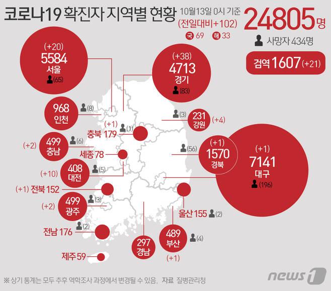13일 질병관리청 중앙방역대책본부에 따르면 이날 0시 기준 코로나19 확진자는 102명 증가한 2만4805명을 기록했다. 신규 확진자 102명의 신고지역은 서울 18명(해외 2명), 부산 1명, 대구(해외 1명), 광주 1명(해외 1명), 대전 9명(해외 1명), 경기 32명(해외 6명), 강원 4명, 충북 1명, 충남 2명, 전북 1명, 경북(해외 1명), 검역과정 21명이다. © News1 최수아 디자이너
