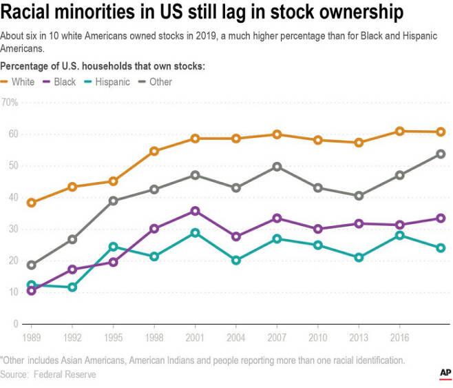 미국 인종별 주식 보유 비율. 그래픽 AP통신