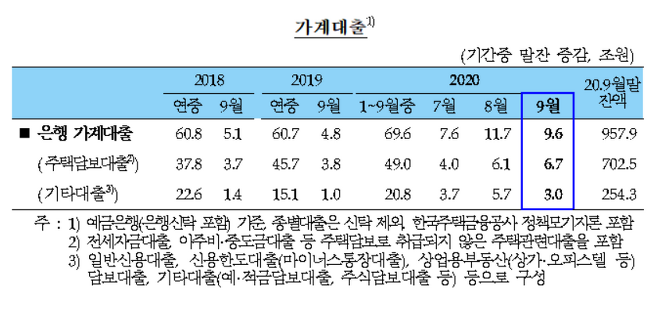 2020년 9월중 은행 가계대출. /자료=한국은행