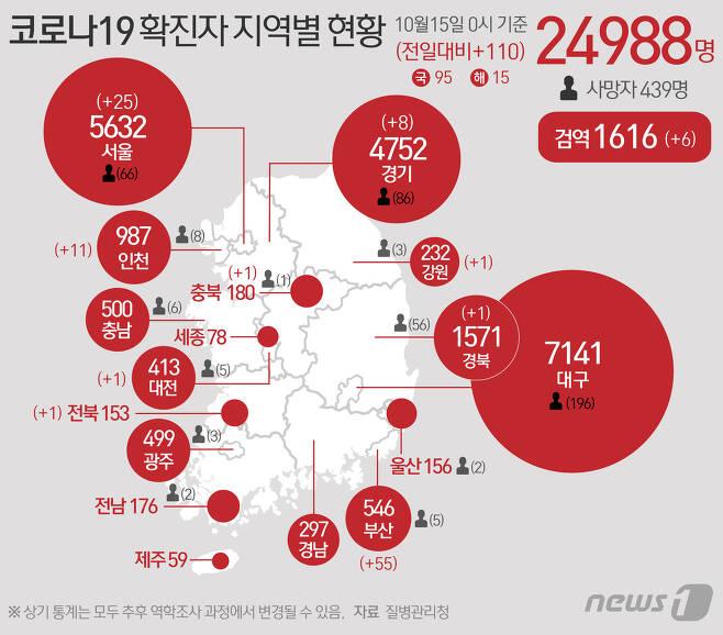 15일 질병관리청 중앙방역대책본부에 따르면 이날 0시 기준 코로나19 확진자는 110명 증가한 2만4988명을 기록했다. 신규 확진자 110명의 신고지역은 서울 22명(해외 3명), 부산 54명(해외 1명), 인천 11명, 대전 1명, 경기 6명(해외 2명), 강원 1명, 충북(해외 1명), 전북(해외 1명), 경북(해외 1명), 검역과정 6명이다. © News1 최수아 디자이너