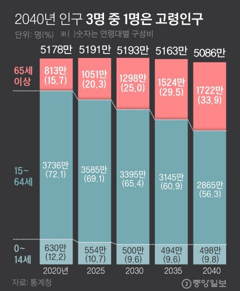 2040년 인구 3명 중 1명은 고령자. 그래픽=김경진 기자 capkim@joongang.co.kr