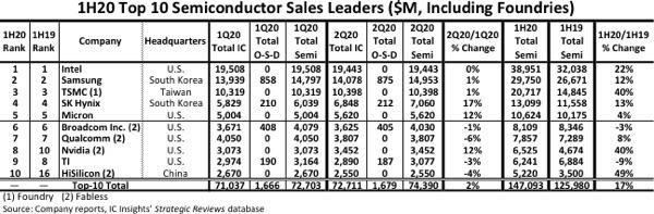 매출액 기준 세계 10대 반도체 업체들의 올 상반기 실적(자료=IC인사이츠) © 뉴스1