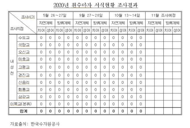 내성천의 흰수마자 서식 현황 조사 결과. 정의당 강은미 의원.