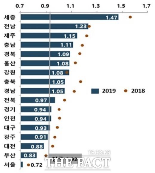 지역별 합계출산율 자료./통계청 제공