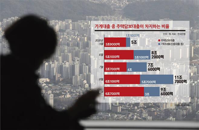 한국에선 정부 주도로 총부채원리금상환비율(DSR)·주택담보대출비율(LTV) 등의 규제를 통해 가계부채를 적정 수준으로 관리해 왔다는 점에서 경제위기까진 일어나지 않을 것이라는 게 중론이다. 하지만 전세수요 폭증으로 전세금이란 빚을 떠안은 다주택자가 새로운 뇌관으로 떠올랐다. /사진=김은옥 디자인기자