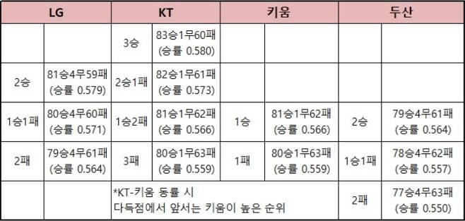 LG·KT·키움·두산이 벌이는 2위 경쟁 경우의 수. © 뉴스1