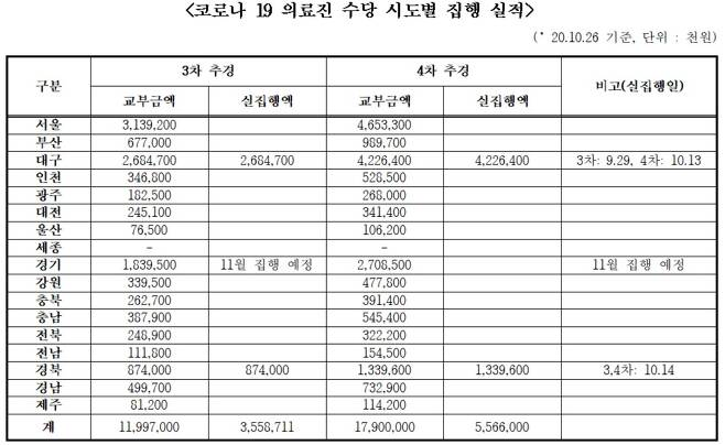<자료=신현영 더불어민주당 의원실 제공>© 뉴스1