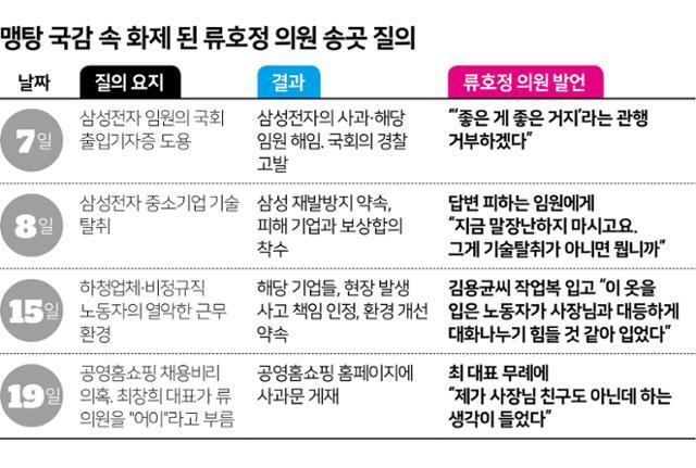 '맹탕 국감'이라고 불린 21대 국회 첫 국정감사 중 화제 된 류호정 정의당 의원의 질의. 한국일보