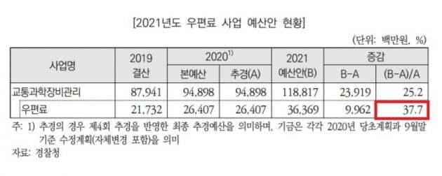 자료=국회 예산정책처