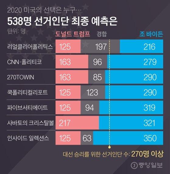 538명 선거인단 최종 예측은. 그래픽=김영옥 기자 yesok@joongang.co.kr