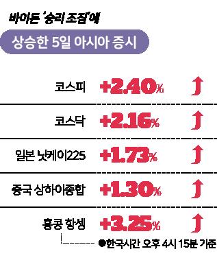 바이든 '승리 조짐'에 상승한 5일 아시아 증시