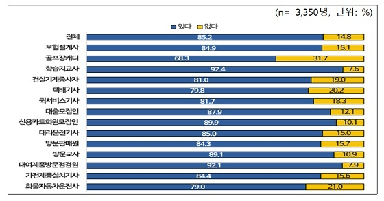 특고 직종별 고용보험 가입의사 비율/자료=고용노동부