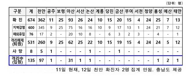 충남 시·군별 코로나19 발생 현황.