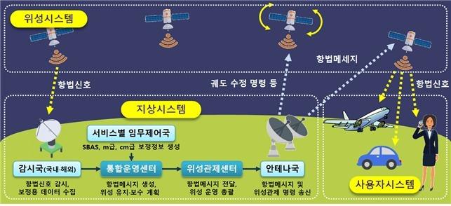 KPS 기본구성 및 작동 원리. (한국항공우주연구원 제공) 2020.11.3/뉴스1