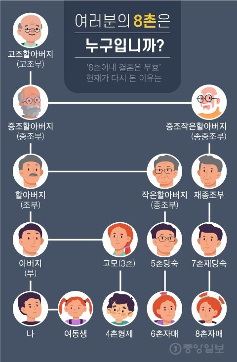 여러분의 8촌은 누구입니까?. 간략히 그린 아버지 쪽 촌수 관계. 그래픽=차준홍 기자 cha.junhong@joongang.co.kr