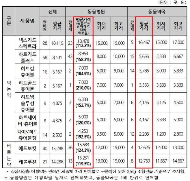 유통 경로별 심장사상충 예방약의 개당 판매가격. (한국소비자원 제공) © 뉴스1