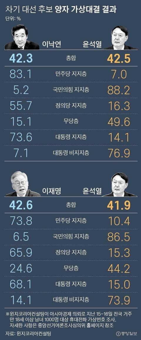 차기 대선 후보 양자 가상대결 결과. 그래픽=박경민 기자 minn@joongang.co.kr
