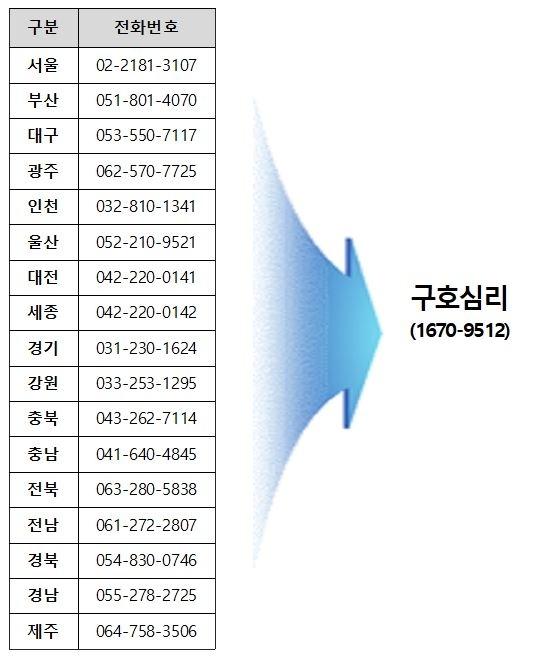 전국 재난심리회복지원센터 번호 '1670-9512'로 통합 [행정안전부 제공. 재판매 및 DB 금지]