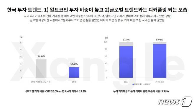국내 암호화폐 투자 트렌드 (한국 가상자산 시장 보고서 갈무리) © 뉴스1