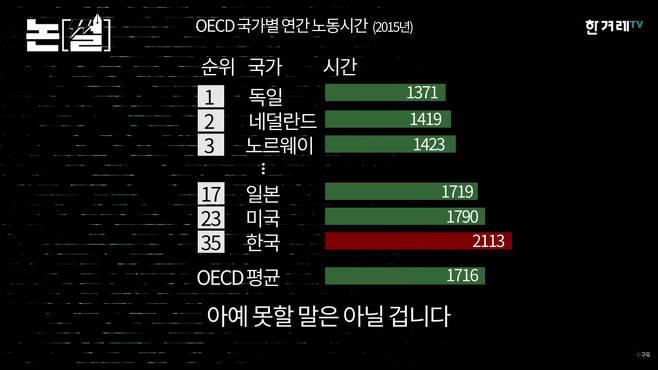 2015년 기준 OECD 국가별 연간 노동시간. 한겨레TV.
