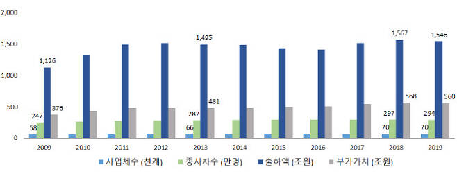 연도별 광업·제조업 주요지표 현황(단위 : 천개, 만명, 조원, %). 통계청 제공.