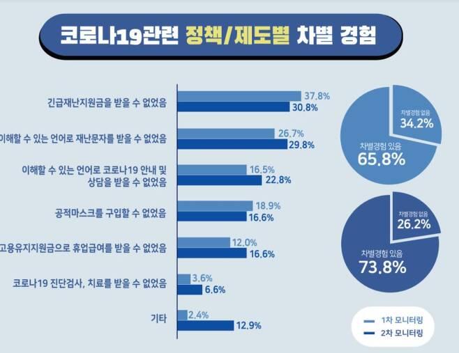 국가인권위원회 코로나19와 이주민 인권상황 모니터링 보고서