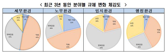 외국인 투자자들이 본 최근 3년간 한국의 분야별 규제 변화 체감도. 전경련 제공