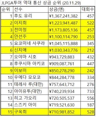일본의 통산 상금왕 순위에서 한국 선수가 15위 중에 6명이나 올라 있다.