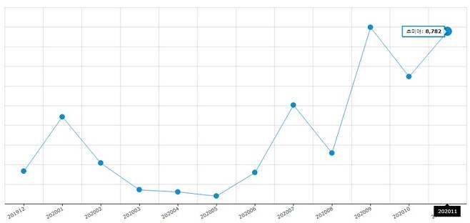 ▲ 빅카인즈 54개 매체의 지난 1년 간 추미애 키워드 보도량.