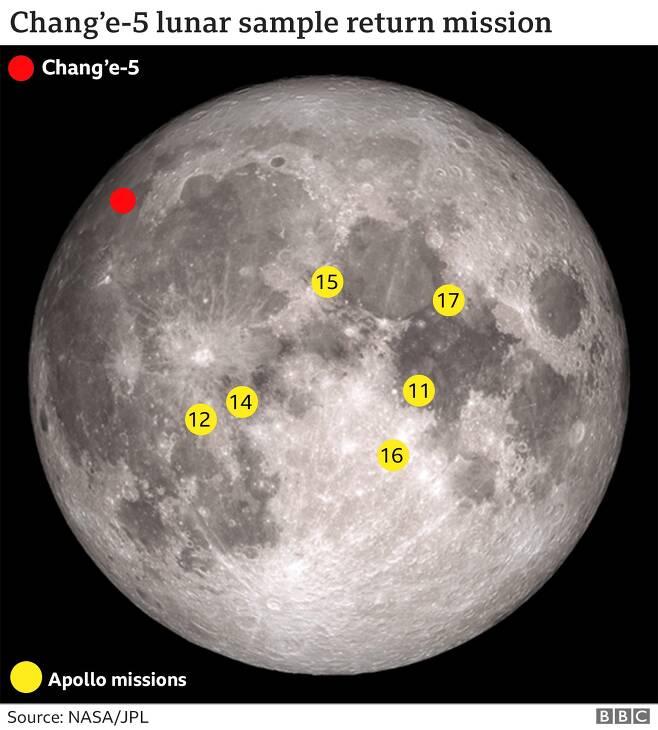 중국 달 탐사선 창어 5호는 달의 북서쪽에 내렸다(붉은점). 미국 아폴로 탐사선들이 착륙한 곳(노란점)보다 더 최근에 형성된 지역이다./BBC