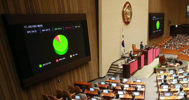 2일 저녁 국회 본회의에서 2021년도 예산안이 통과되고 있다. 연합뉴스