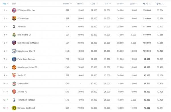 지난 3일까지의 UEFA 클럽 랭킹