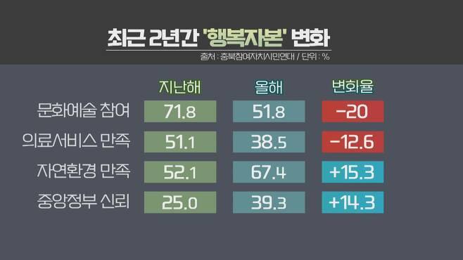 최근 2년간 '행복자본' 변화 [KBS 9시 충북뉴스 / 2020.12.03]