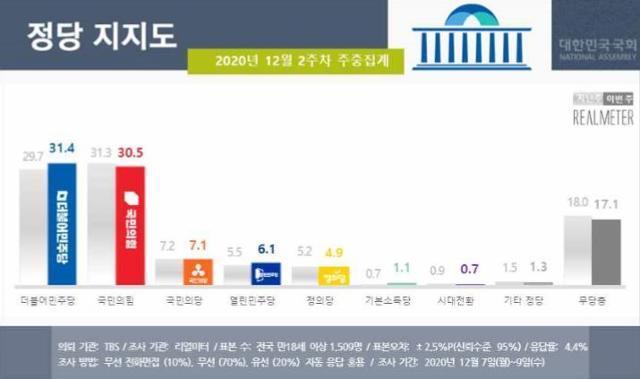 리얼미터 12월 2주차 정당 지지도 조사 결과. 리얼미터 제공