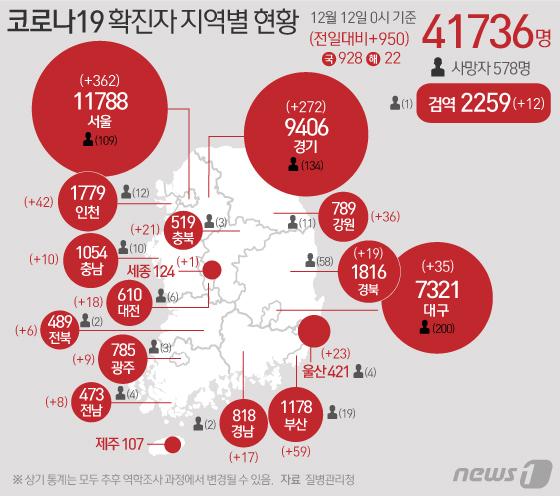 12일 질병관리청 중앙방역대책본부에 따르면 이날 0시 기준 코로나19 확진자는 950명 증가한 4만1736명으로 나타났다. © News1 이지원 디자이너
