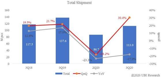 스마트폰용 OLED 출하량 및 증가율 〈유비리서치〉