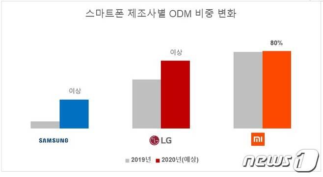 스마트폰 제조사별 ODM 비중 변화 <출처=카운터포인트리서치> © 뉴스1