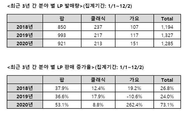 [서울=뉴시스] 최근 3년간 LP 판매량. 2020.12.16. (사진 = 예스24 제공) photo@newsis.com