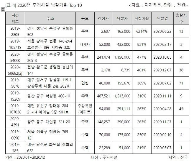 2020년 주거시설 낙찰가율 상위 10개. /자료=지지옥션