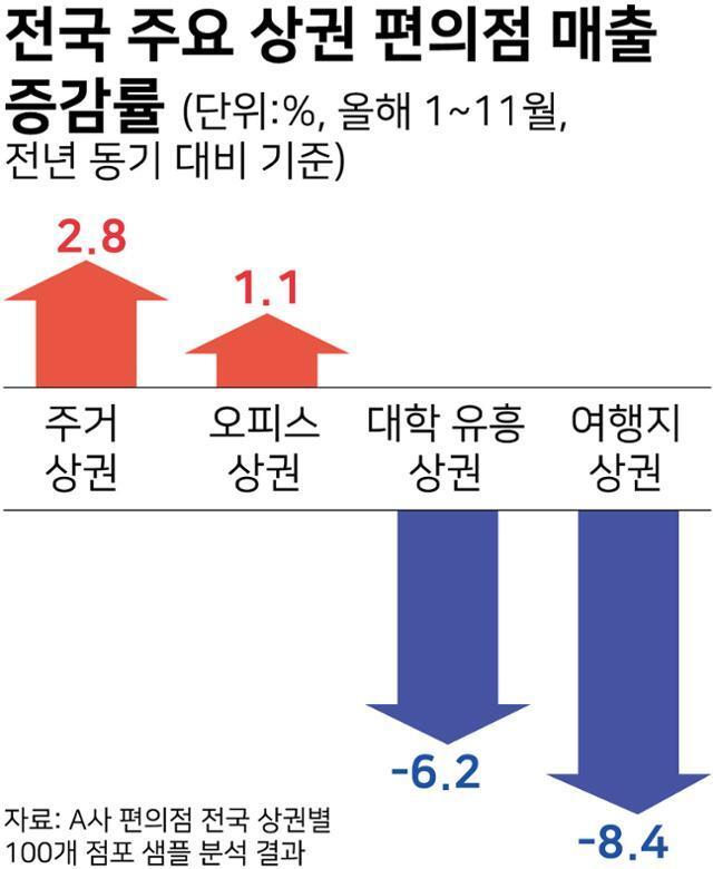 전국 주요 상권 편의점 매출 증감률
