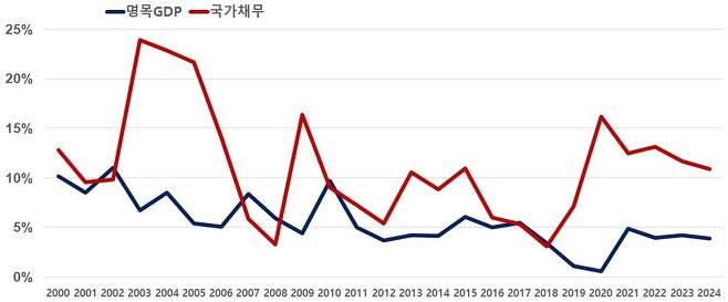 명목 GDP와 국가채무 증가율 [한경연 제공. 재판매 및 DB 금지]