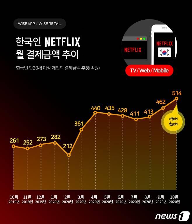넷플릭스 10월 결제액 및 유료가입자 추이(와이즈앱 제공)© 뉴스1