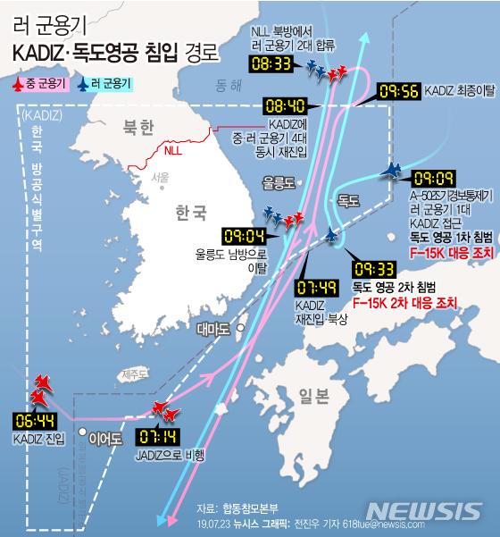 【서울=뉴시스】합동참모본부에 따르면 오늘 오전 7시 전후로 중국과 러시아 군용기가 한국방공식별구역(KADIZ)에 진입했다가 러시아 군용기 1대가 독도 영공을 두 차례 침범해 군이 전투기를 출격시키고, 경고 사격을 하는 등 전술 조치했다고 23일 밝혔다. (그래픽=전진우 기자) 618tue@newsis.com