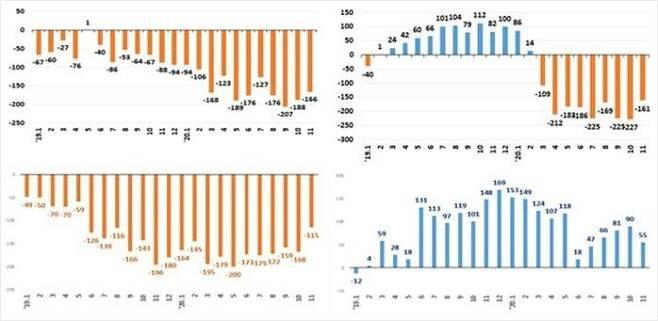 왼쪽 위부터 시계 방향으로 도매 및 소매업, 숙박 및 음식점업, 고용원 있는 자영업자, 고용원 없는 자영업자의 증감 추이(천명)(그래프=기획재정부 제공)