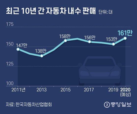 최근 10년 간 자동차 내수 판매. 그래픽=김은교 kim.eungyo@joongang.co.kr