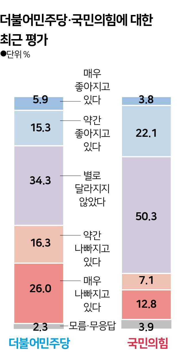 [그래픽] 더불어민주당·국민의힘에 대한 최근 평가