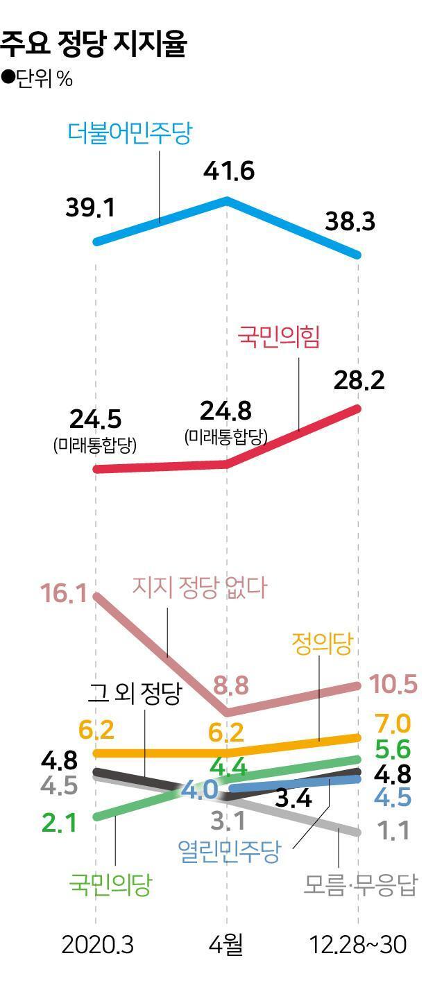 [그래픽[ 주요 정당 지지율