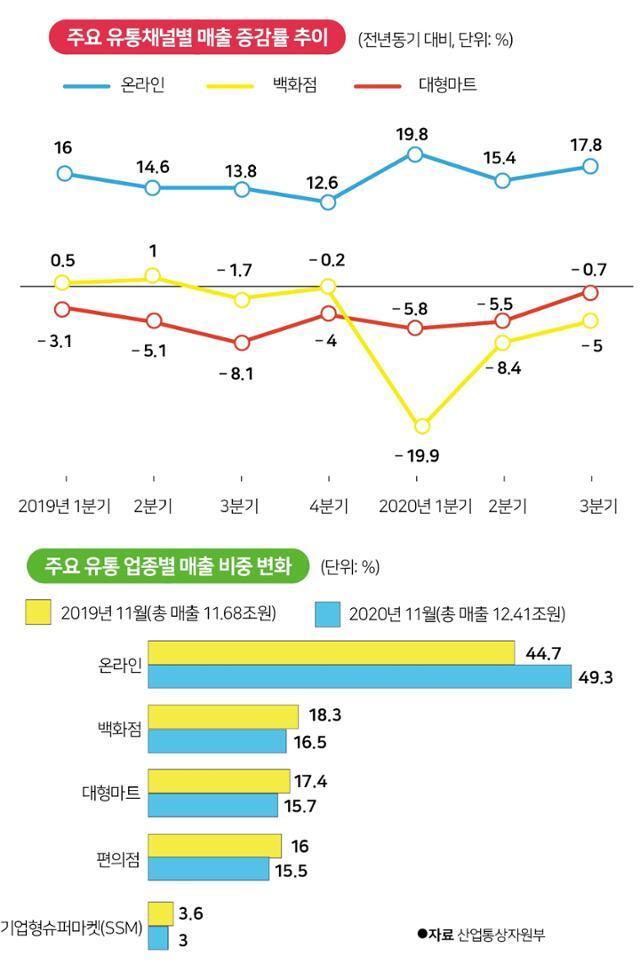 주요 유통채널별 매출 증감률 추이(위)와 업종별 매출 비중 변화. 그래픽=박구원 기자